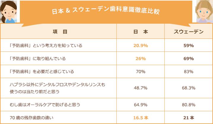 日本 & スウェーデン歯科意識徹底比較